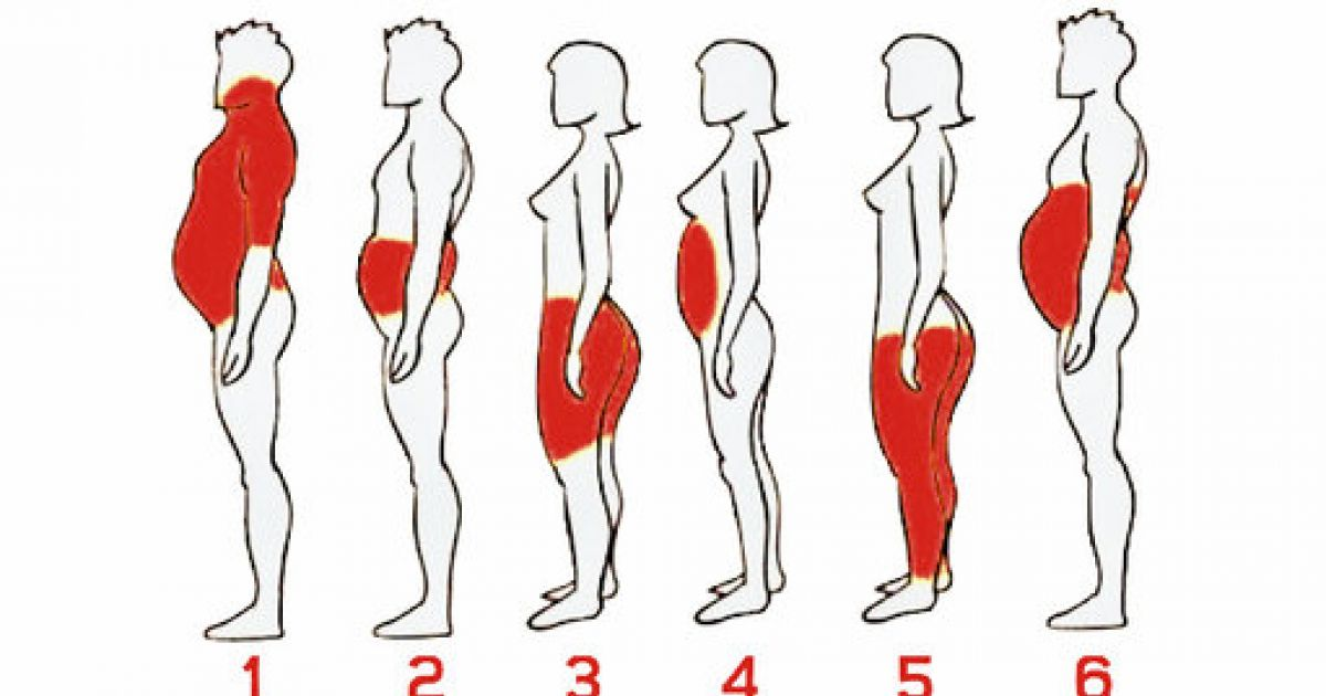 "Résultat de recherche d'images pour ""See Where Your Body Accumulates The Most Fat And How To Get Rid Of It"""