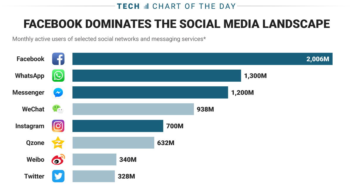 The Most Widely Used Social Media Platforms Around The World!