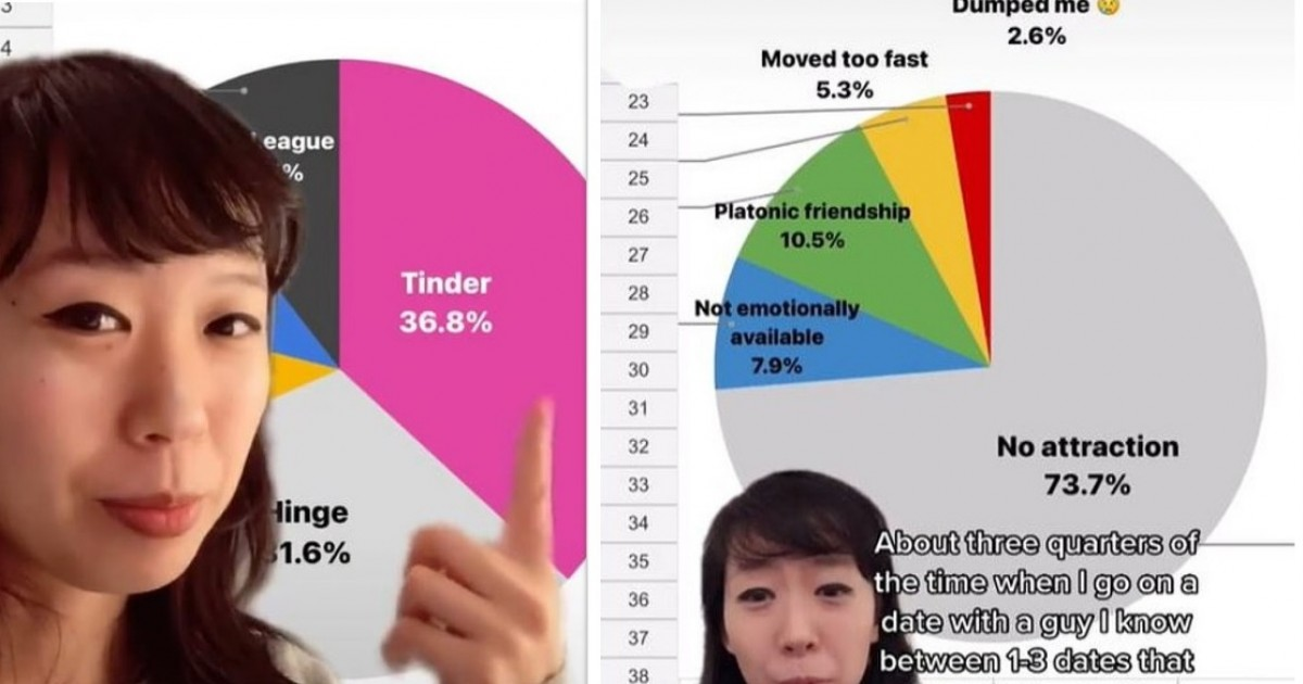 Woman Rates All Of Her Dates In A Spreadsheet That Includes Details About Connection And Quality Of Sex